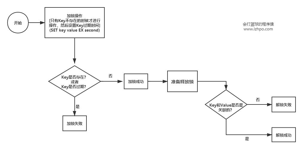Redis分布式锁的实现流程.png