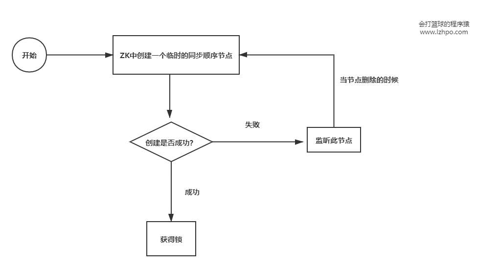 Zookeeper分布式锁的实现流程.png