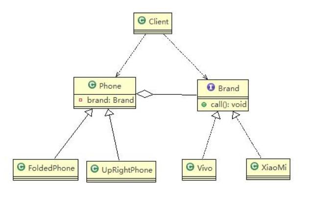 使用桥接模式对应的类图-手机操作问题.png