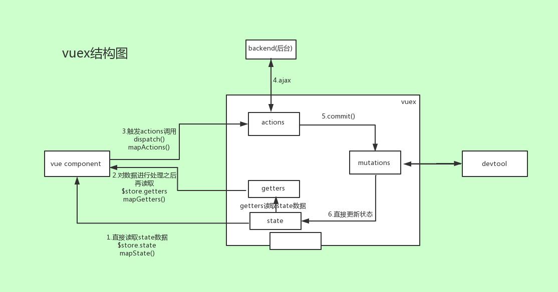 vuex的结构图.png